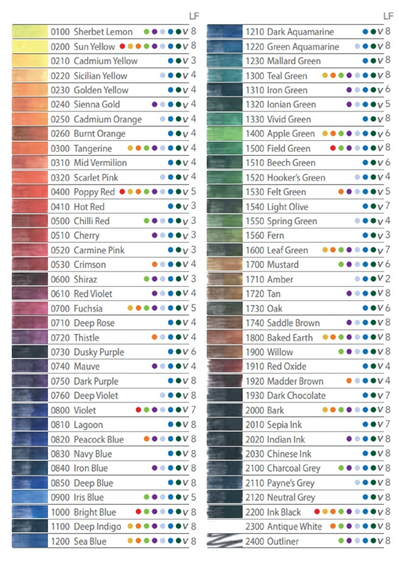 Derwent's official lightfast rating chart for Inktense pencils